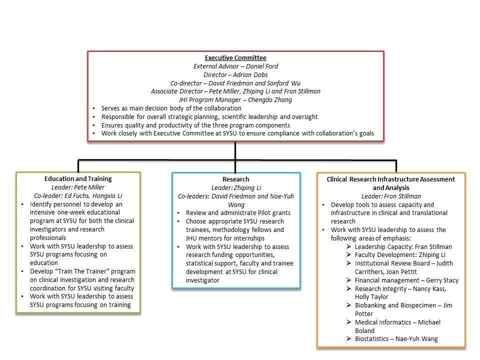 Johns Hopkins Leadership Structure