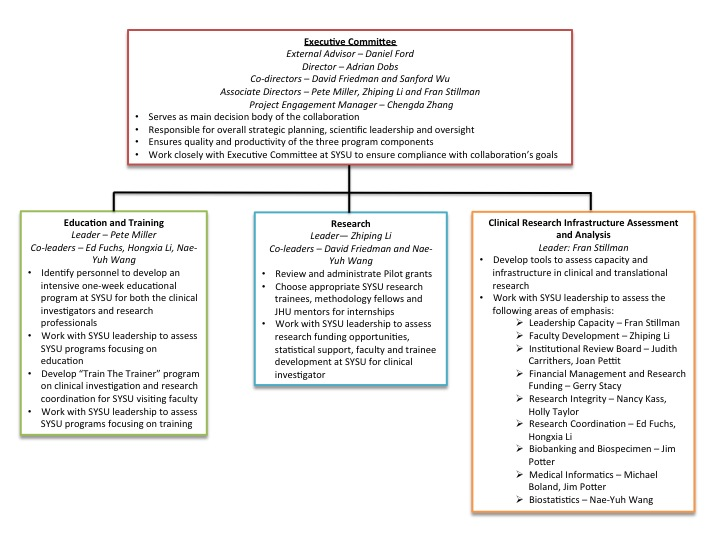 Johns Hopkins Project Leadership Structure
