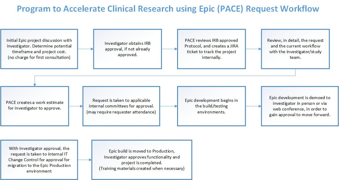 Program To Accelerate Clinical Research Using Epic Pace Ictr