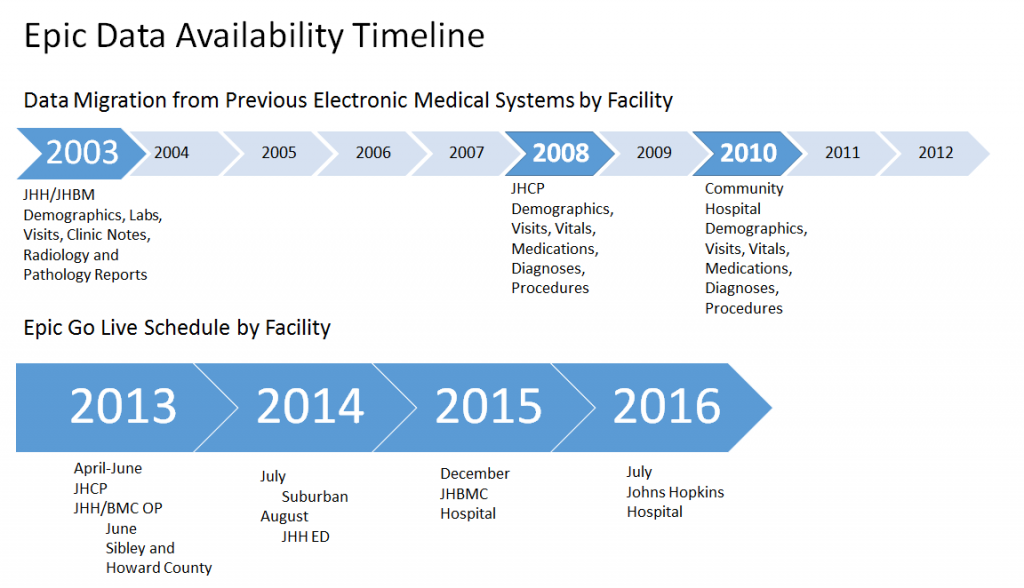Data Availability Timeline for Epic Go Live